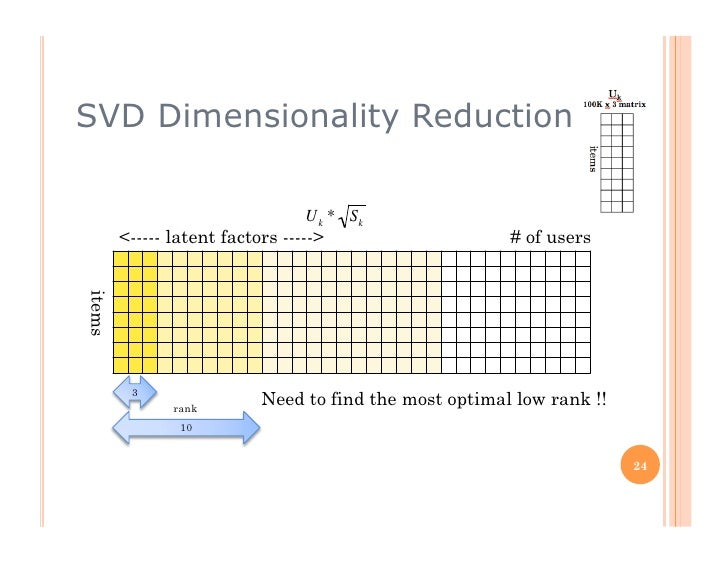 SVD Dimensionality Reduction                                    U k * Sk         <----- latent factors ----->             ...