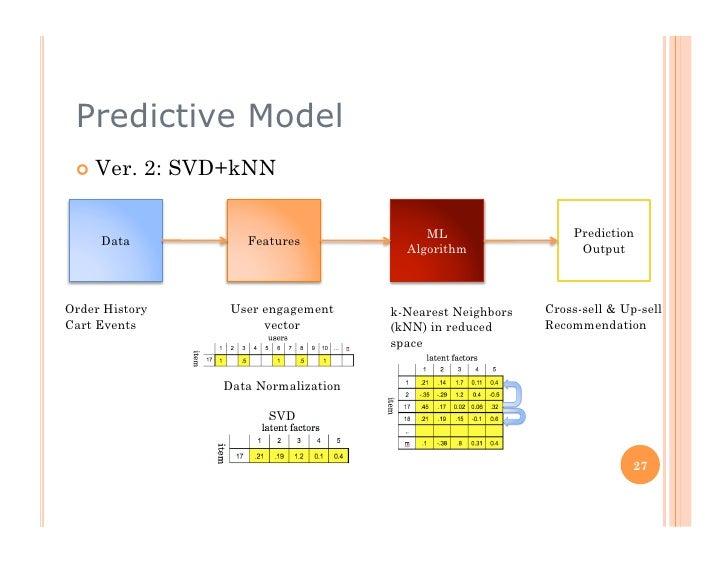 Predictive Model   Ver.    2: SVD+kNN                                             ML                   Prediction      D...