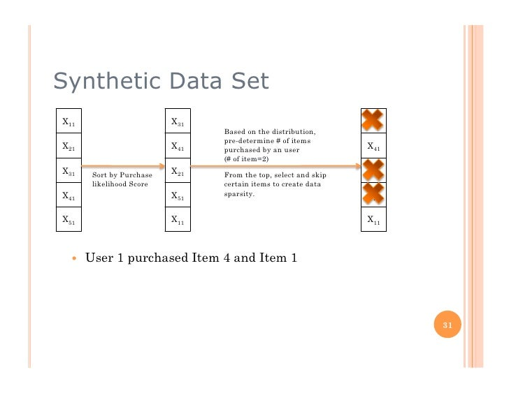 Synthetic Data Set X11                        X31                                   X51                                  B...