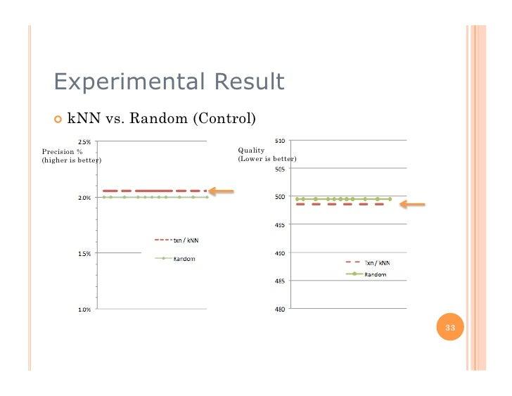 Experimental Result     kNN            vs. Random (Control)  Precision %                           Quality (higher is be...