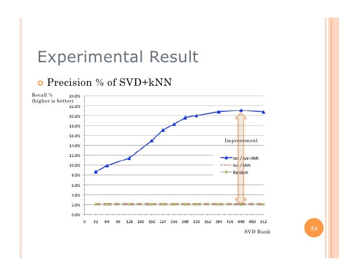 Experimental Result    Precision       % of SVD+kNN Recall % (higher is better)                                         ...