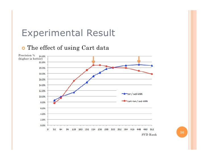 Experimental Result    The       effect of using Cart data Precision % (higher is better)                               ...