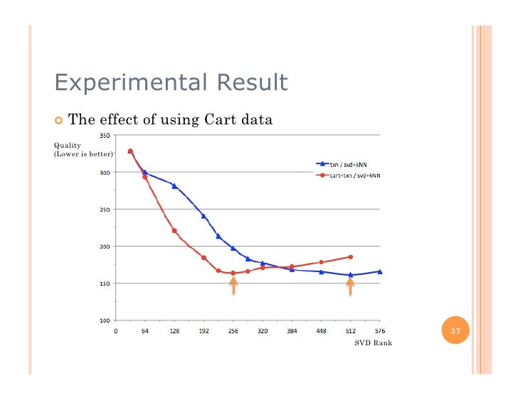 Experimental Result  The       effect of using Cart data Quality (Lower is better)                                      ...
