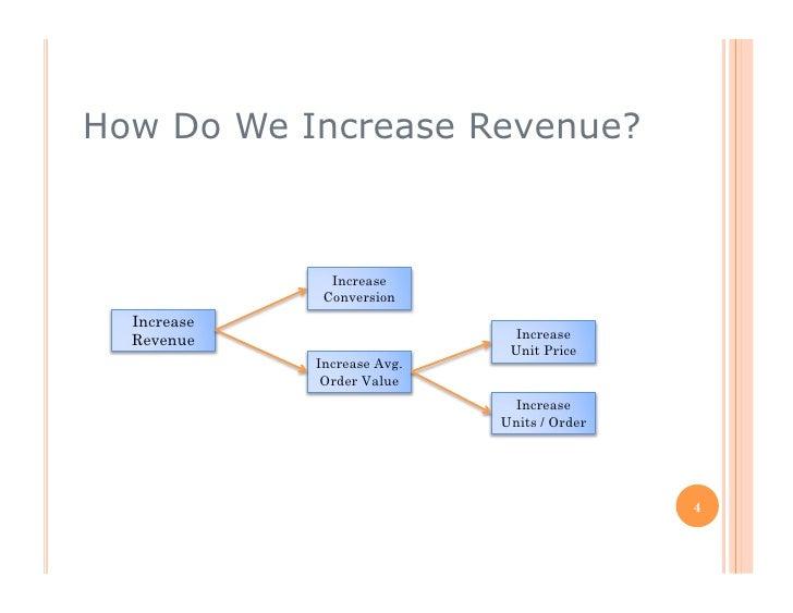 How Do We Increase Revenue?                   Increase               Conversion   Increase   Revenue                      ...