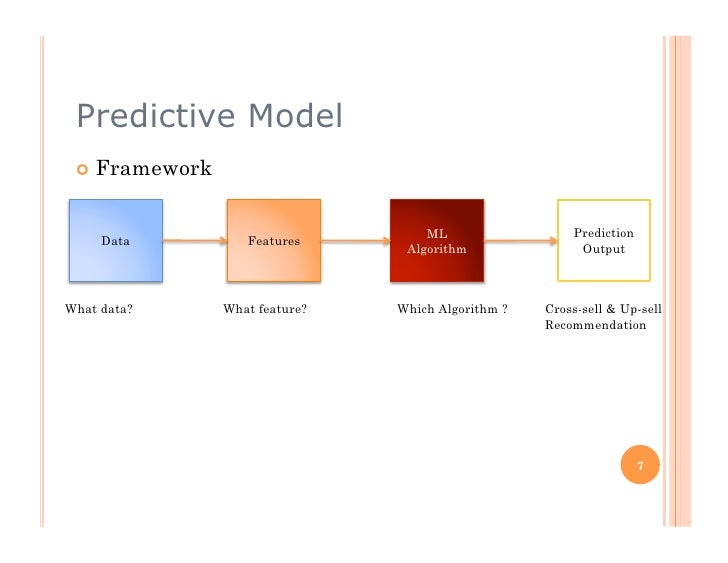 Predictive Model   Framework                                        ML                  Prediction      Data          Fe...