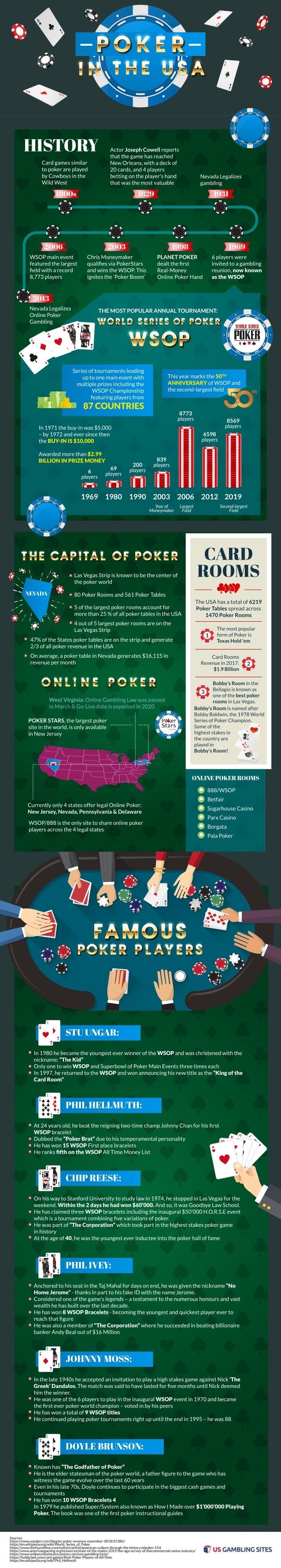 Largest poker rooms in usa 2019
