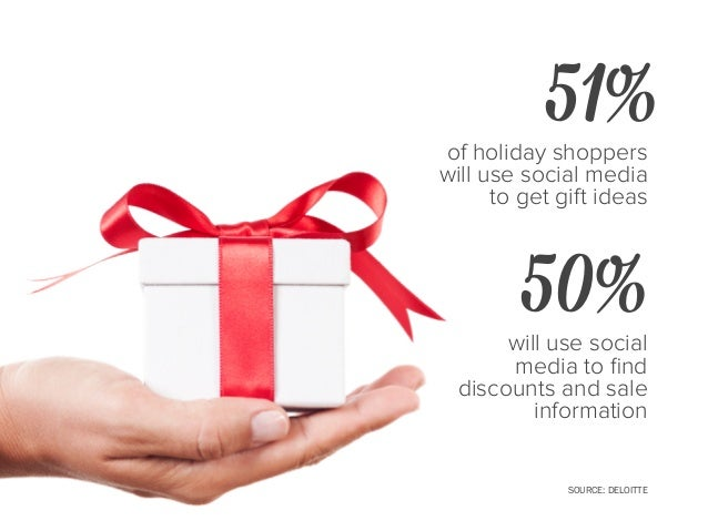 of shoppers turn to Facebook for holiday shopping inspiration 13% SOURCE: NATIONAL RETAIL FEDERATION