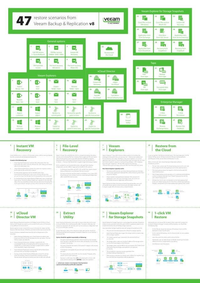 47 restore scenarios from Veeam Backup & Replication v8