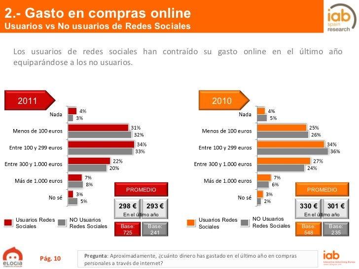 2.- Gasto en compras online Usuarios vs No usuarios de Redes Sociales Pág.  Usuarios Redes Sociales NO Usuarios Redes Soci...