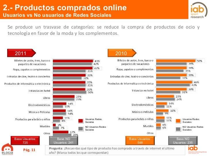 2.- Productos comprados online Usuarios vs No usuarios de Redes Sociales Pág.  Usuarios Redes Sociales NO Usuarios Redes S...