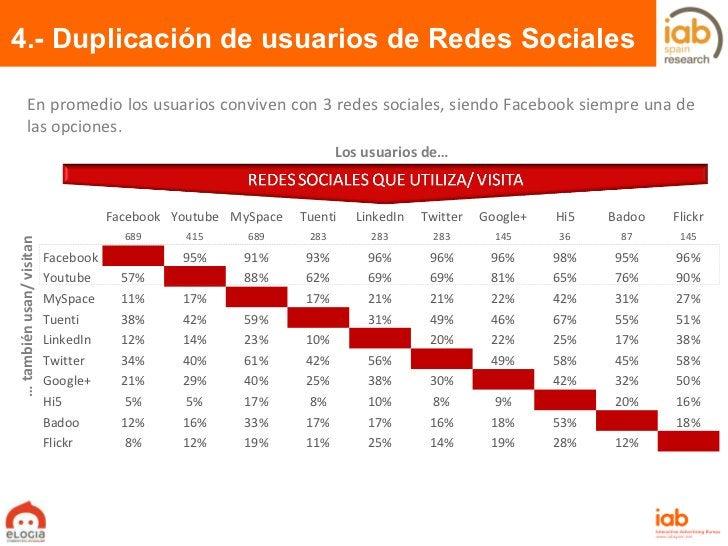 En promedio los usuarios conviven con 3 redes sociales, siendo Facebook siempre una de las opciones. 4.- Duplicación de us...
