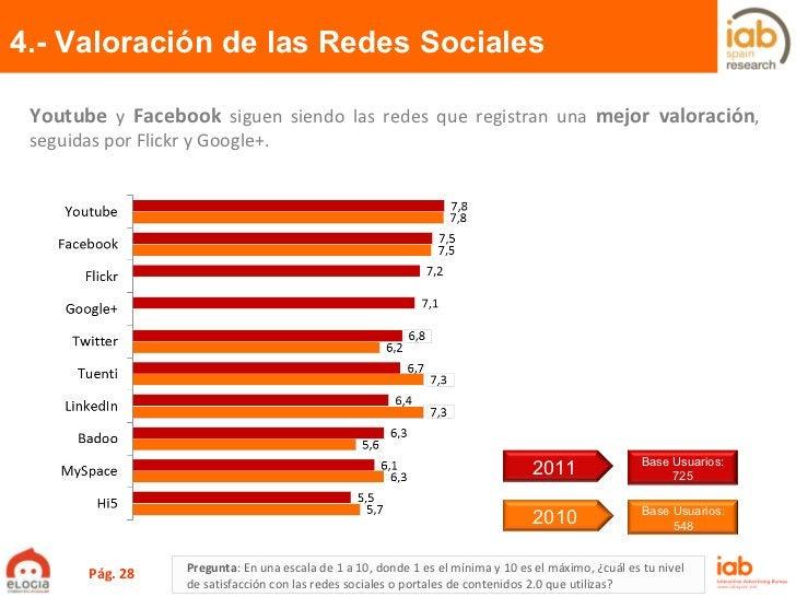 4.- Valoración de las Redes Sociales Pág.  Pregunta :  En una escala de 1 a 10, donde 1 es el mínima y 10 es el máximo, ¿c...