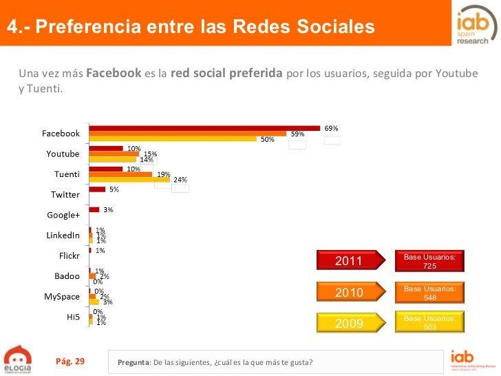 4.- Preferencia entre las Redes Sociales Pág.  Pregunta :  De las siguientes, ¿cuál es la que más te gusta? Una vez más  F...