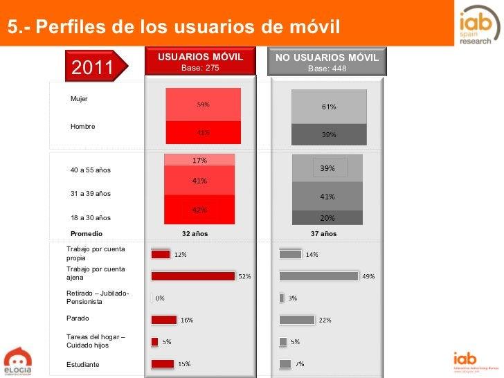 5.- Perfiles de los usuarios de móvil Pág.  Trabajo por cuenta propia Trabajo por cuenta ajena Retirado – Jubilado- Pensio...