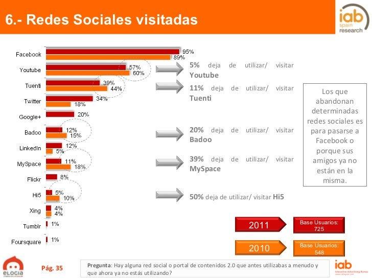 6.- Redes Sociales visitadas  Pág.  5%  deja de utilizar/ visitar  Youtube 11%  deja de utilizar/ visitar  Tuenti 20%  dej...