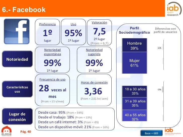 Hombre 39% Mujer 61% 18 a 30 años 33% 31 a 39 años 35% 40 a 55 años 32% 6.- Facebook Pág.  Perfil Sociodemográfico Diferen...