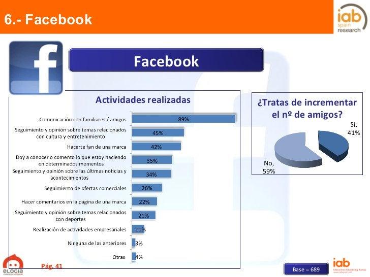 6.- Facebook Pág.  Actividades realizadas ¿Tratas de incrementar el nº de amigos? Base = 689 Facebook