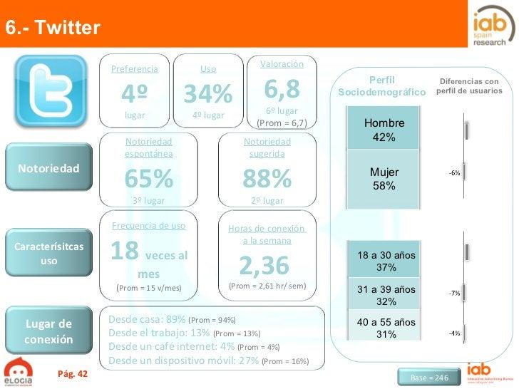 Mujer 58% Hombre 42% 18 a 30 años 37% 31 a 39 años 32% 40 a 55 años 31% 6.- Twitter Pág.  Perfil Sociodemográfico Diferenc...
