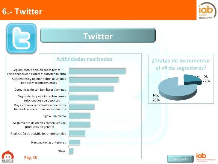 6.- Twitter Pág.  Actividades realizadas ¿Tratas de incrementar el nº de seguidores? Twitter Base = 246