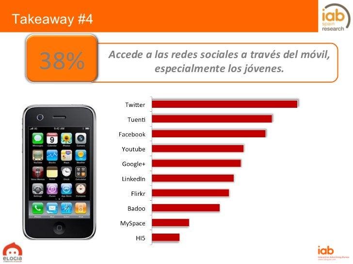 Accede a las redes sociales a través del móvil, especialmente los jóvenes. Takeaway #4 38%