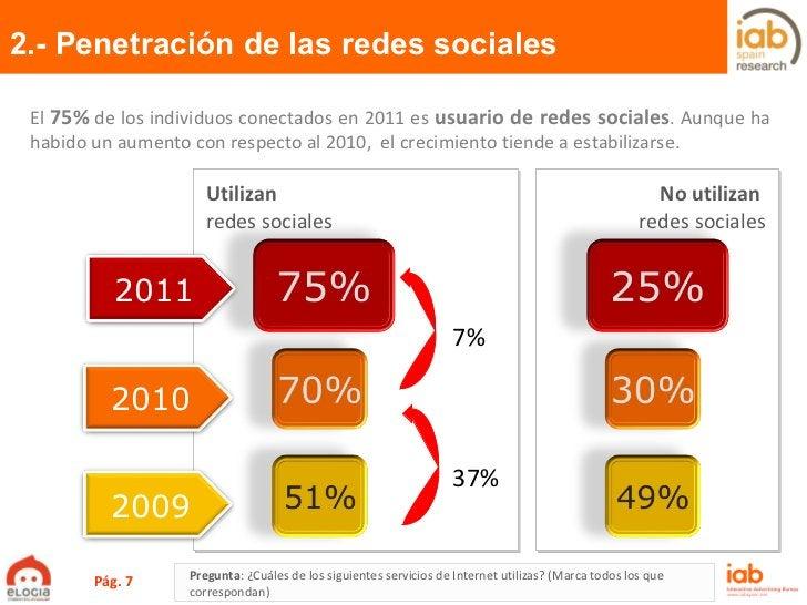 Utilizan   redes sociales No utilizan  redes sociales 2.- Penetración de las redes sociales Pág.  El  75%  de los individu...