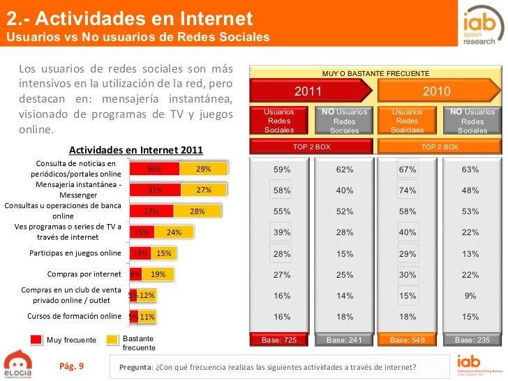 2.- Actividades en Internet Usuarios vs No usuarios de Redes Sociales Pág.  MUY O BASTANTE FRECUENTE Muy frecuente Bastant...