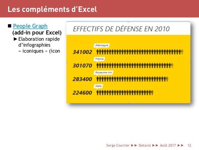 Les compléments d'Excel  People Graph (add-in pour Excel) ►Elaboration rapide d'infographies « iconiques » (icon Serge Co...