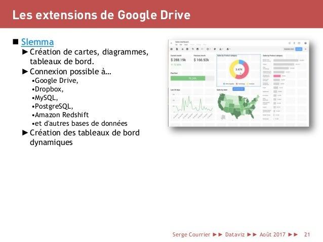 Les extensions de Google Drive  Slemma ►Création de cartes, diagrammes, tableaux de bord. ►Connexion possible à… •Google ...