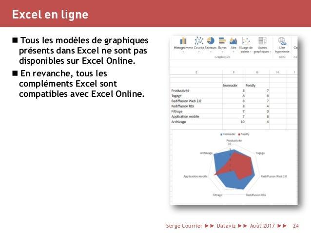 Excel en ligne  Tous les modèles de graphiques présents dans Excel ne sont pas disponibles sur Excel Online.  En revanch...