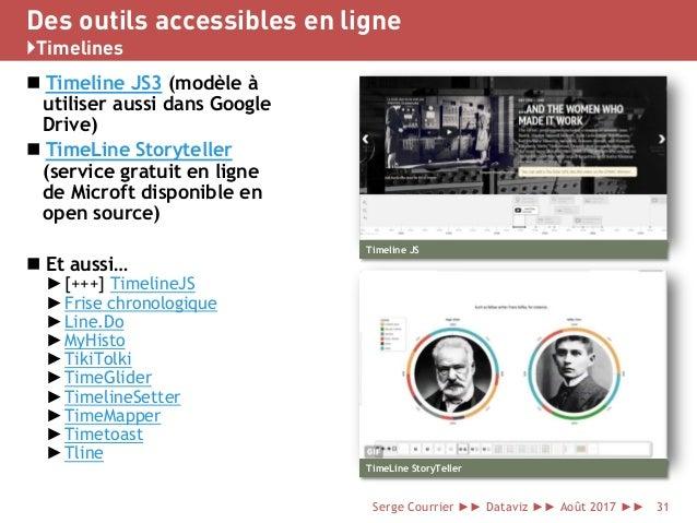 Des outils accessibles en ligne }Timelines  Timeline JS3 (modèle à utiliser aussi dans Google Drive)  TimeLine Storytell...