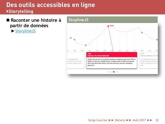 Des outils accessibles en ligne }Storytelling  Raconter une histoire à partir de données ►StorylineJS Serge Courrier ►► D...