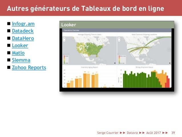 Autres générateurs de Tableaux de bord en ligne  Infogr.am  Datadeck  DataHero  Looker  Matlo  Slemma  Zohoo Report...