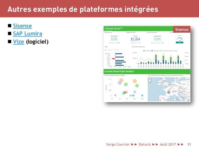 Autres exemples de plateformes intégrées  Sisense  SAP Lumira  Vize (logiciel) Serge Courrier ►► Dataviz ►► Août 2017 ►...