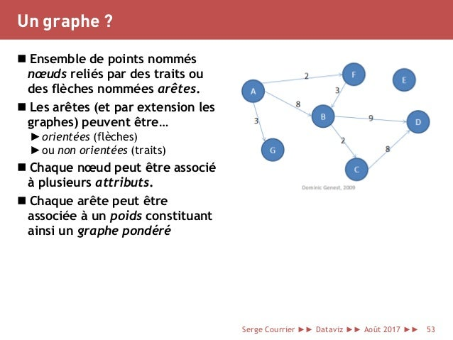 Un graphe ?  Ensemble de points nommés nœuds reliés par des traits ou des flèches nommées arêtes.  Les arêtes (et par ex...