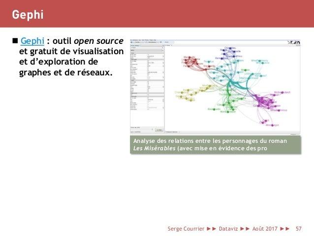 Gephi  Gephi : outil open source et gratuit de visualisation et d'exploration de graphes et de réseaux. Analyse des relat...
