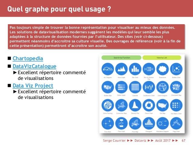 Quel graphe pour quel usage ?  Chartopedia  DataVizCatalogue ►Excellent répertoire commenté de visualisations  Data Viz...
