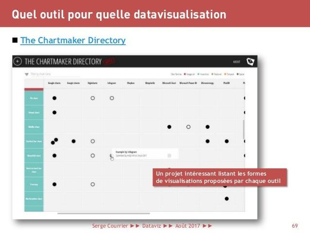 Quel outil pour quelle datavisualisation  The Chartmaker Directory Serge Courrier ►► Dataviz ►► Août 2017 ►► 69 Un projet...