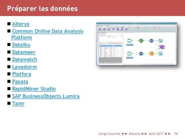 Préparer les données  Alteryx  Common Online Data Analysis Platform  Dataiku  Datameer  Datawatch  Lavastorm  Platf...
