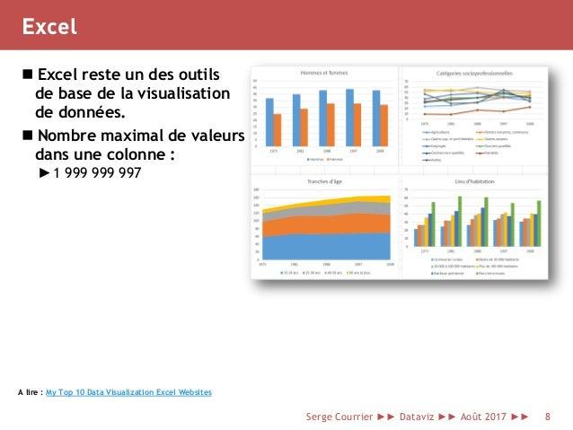 Excel  Excel reste un des outils de base de la visualisation de données.  Nombre maximal de valeurs dans une colonne : ►...