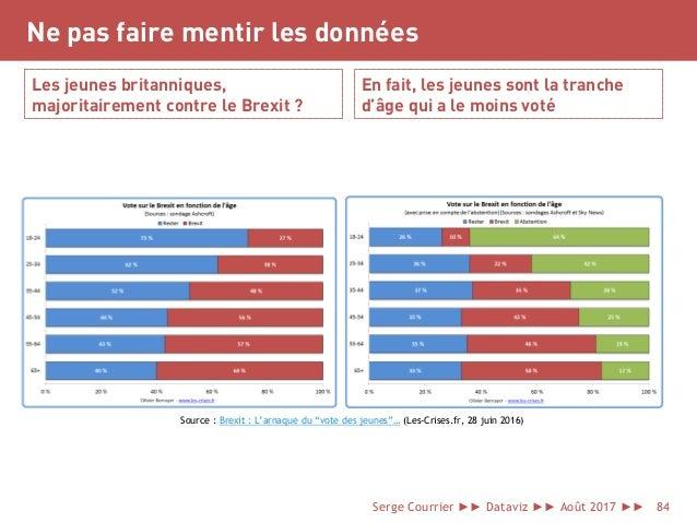 Ne pas faire mentir les données Les jeunes britanniques, majoritairement contre le Brexit ? En fait, les jeunes sont la tr...