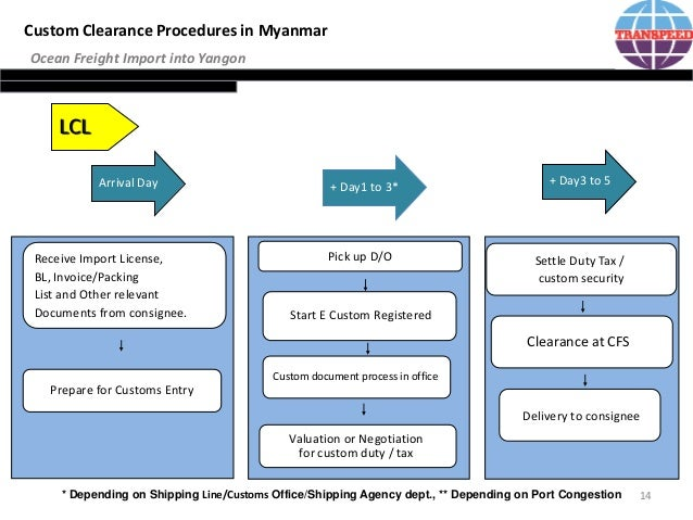 customs import procedure