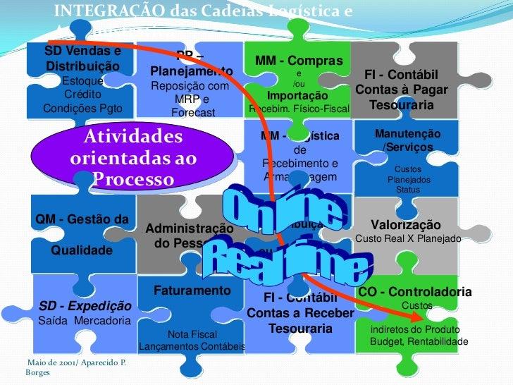 Maio de 2001/ Aparecido P. Borges<br />INTEGRAÇÃO das Cadeias Logística e Administrativa<br />SD Vendas e <br />Distribui...