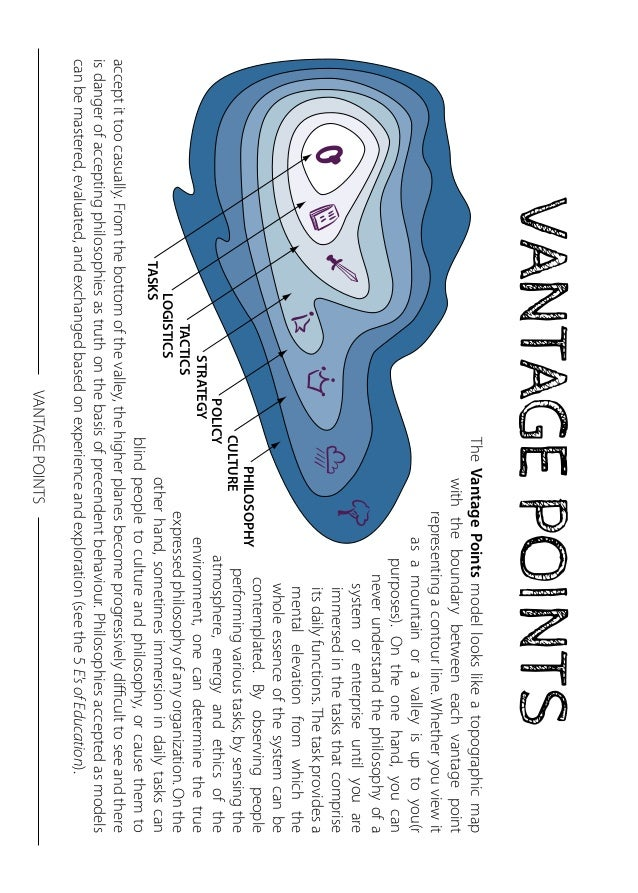 VANTAGE POINTS  STRATEGY  LOGISTICS  TASKS  TACTICS  The Vantage Points model looks like a topographic map  with the bound...