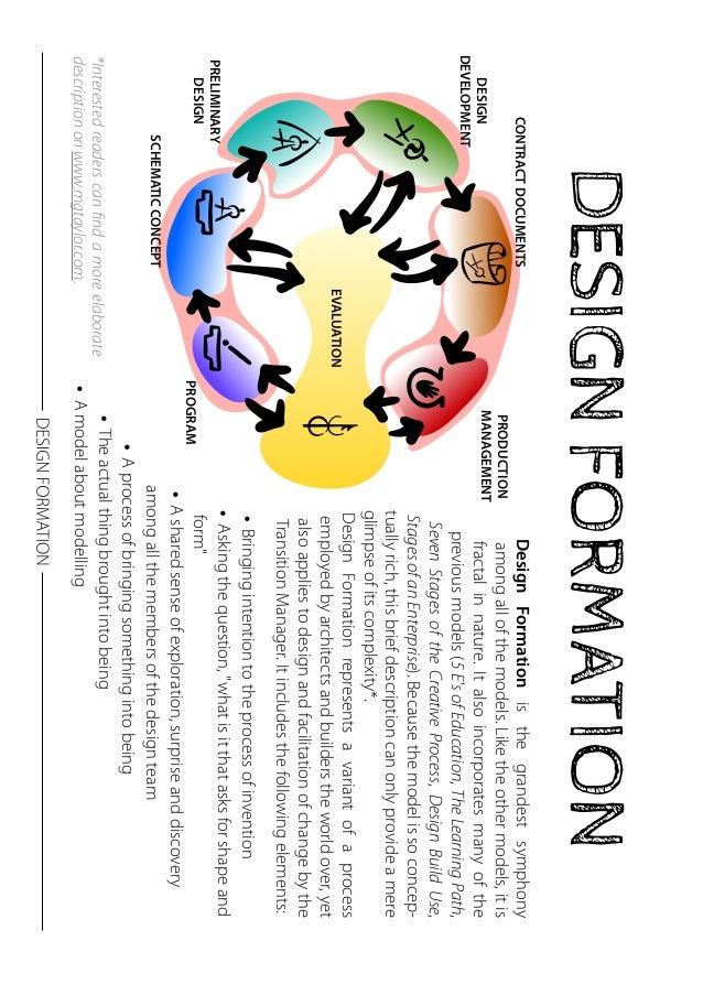 DESIGN FORMATION  PRODUCTION  MANAGEMENT  CONTRACT DOCUMENTS  DESIGN  DEVELOPMENT  PRELIMINARY  DESIGN  SCHEMATIC CONCEPT ...