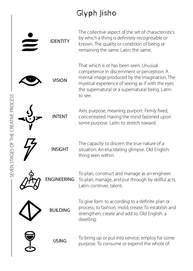 Glyph Jisho  VISION  That which is or has been seen. Unusual  competence in discernment or perception. A  mental image pro...