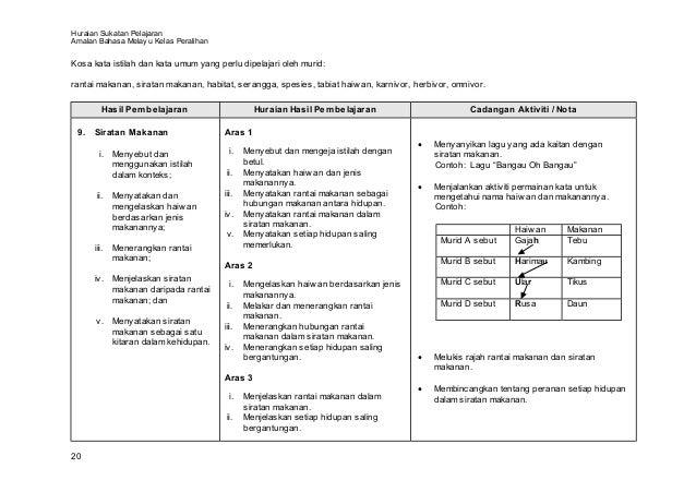 Huraian Sukatan PelajaranAmalan Bahasa Melay u Kelas PeralihanKosa kata istilah dan kata umum yang perlu dipelajari oleh m...