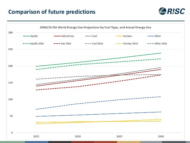 Significant Increase In Natural Gas Use From Year To Year