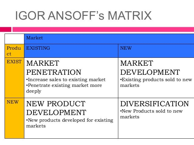 Igor ansoff matrix