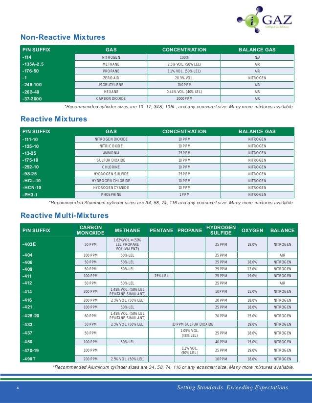Gasco 58L-111-160 Precision Calibration Gas 160 ppm Nitrogen Dioxide balance Nitrogen 58 Liter