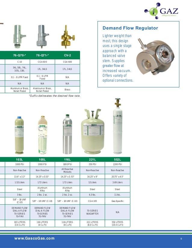Gasco 58L-13-20 Precision Calibration Gas 20 ppm Ammonia balance Nitrogen 58 Liter
